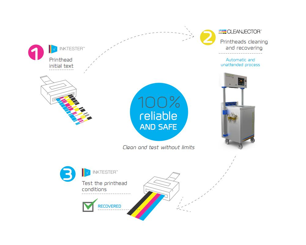 INKJET machines for cleaning industrial printheads