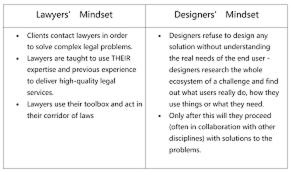 Legal Design Thinking