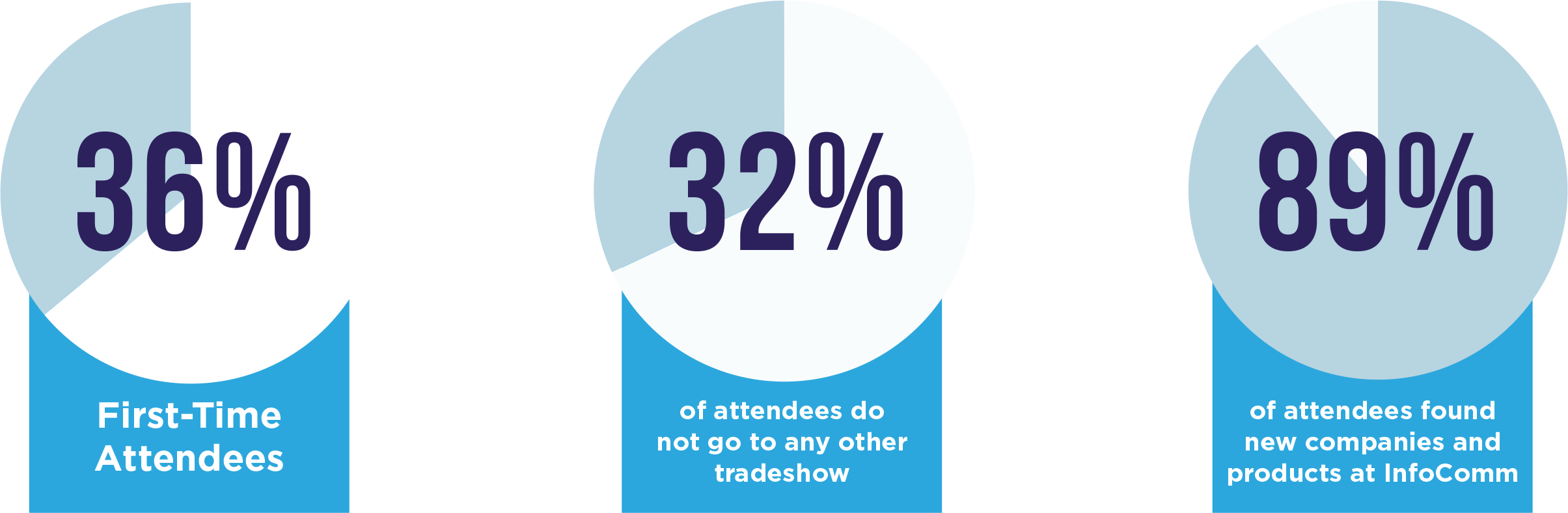 Attendee Percentages