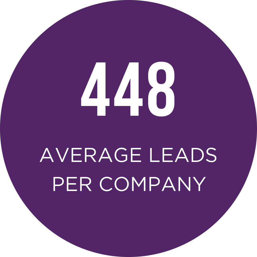 Average Leads