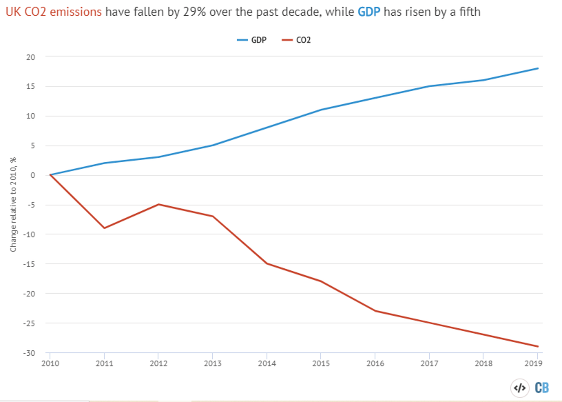 Analysis: UK's CO2 emissions have fallen 29% over the past decade
