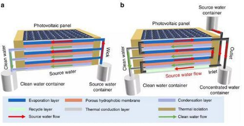 Researchers at Saudi university invent device to produce electricity and clean water | Construction Buzz #225