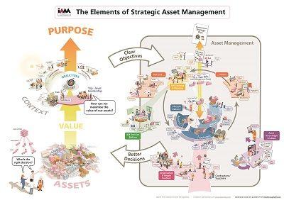 Elements of Strategic Asset Management