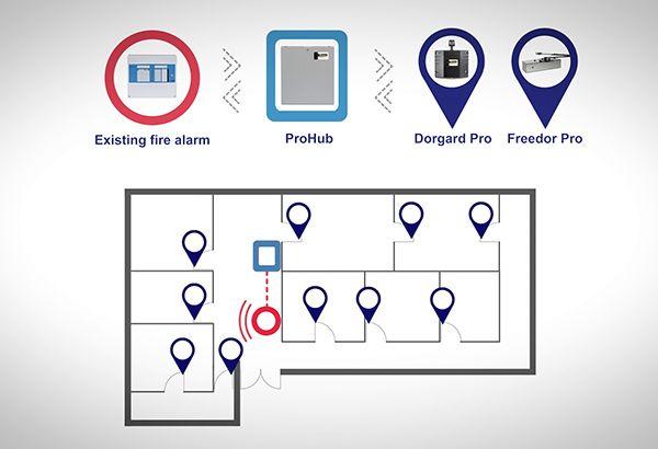 Pro Fire Door Retainer System