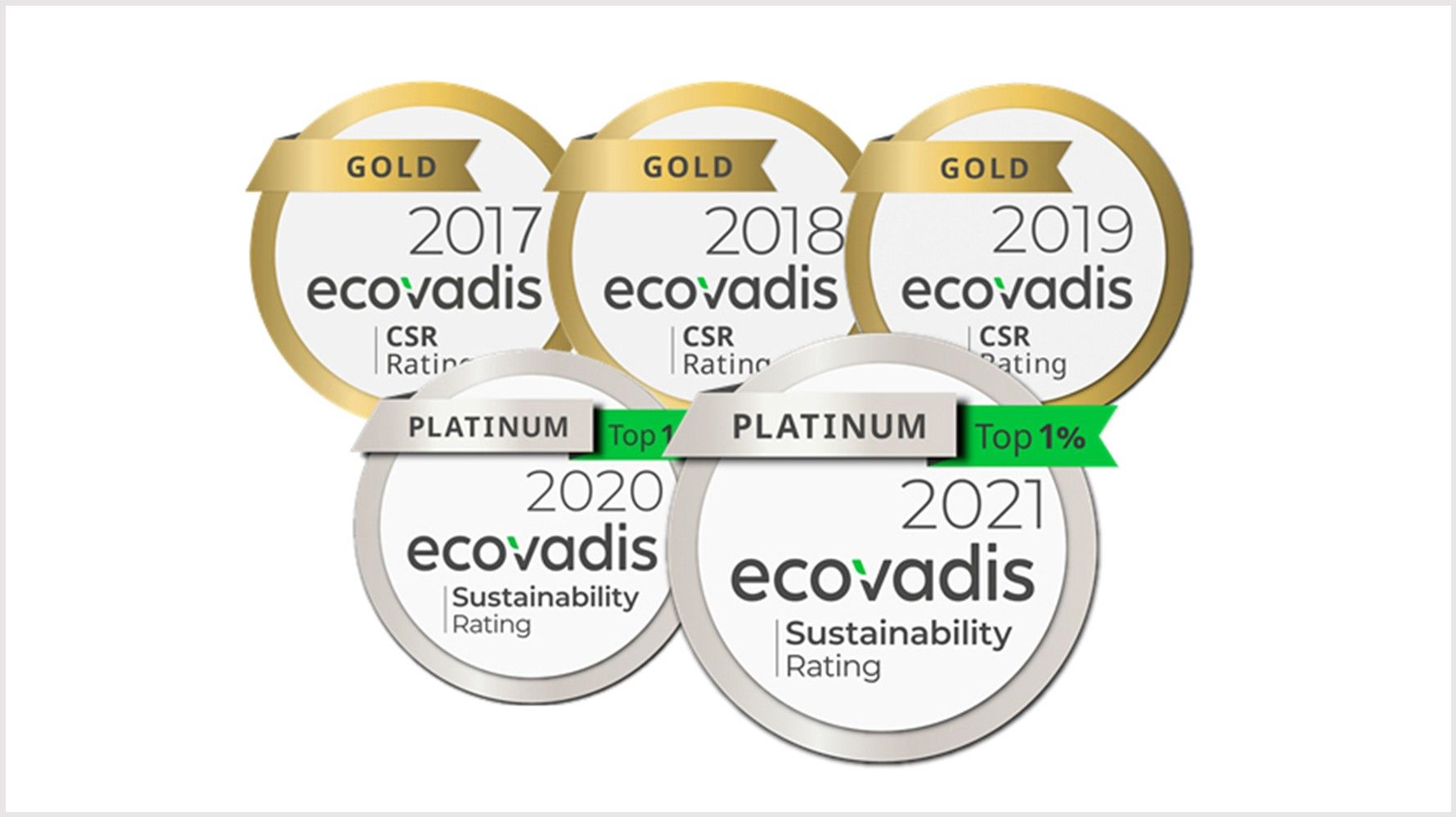CWT awarded Platinum status for responsible business by EcoVadis