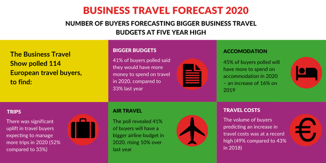 The Number of Buyers Forecasting Bigger Business Travel Budgets at Five Year High