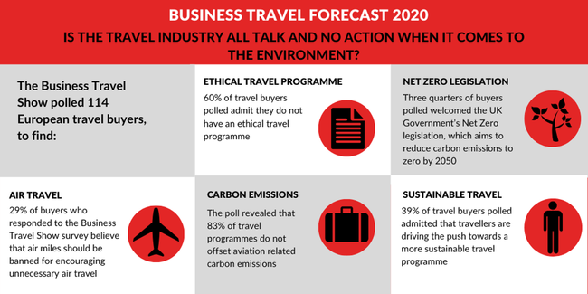 Is The Travel Industry All Talk And No Action When It Comes To The Environment?