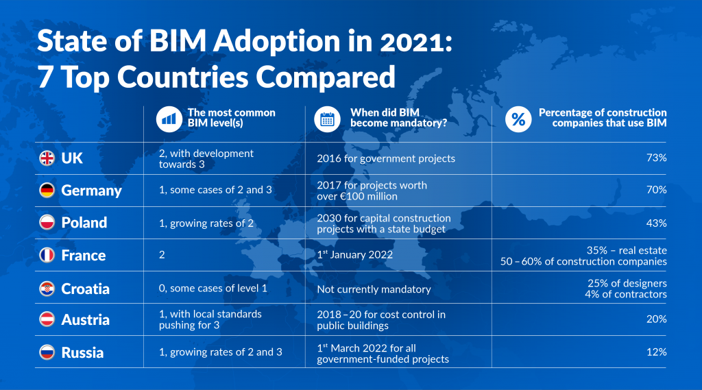 Germany and Russia close in on UK's European BIM leader status