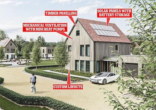 The zero-carbon neighbourhood that will power itself entirely by solar: Developers create ultimate eco-houses in Oxfordshire