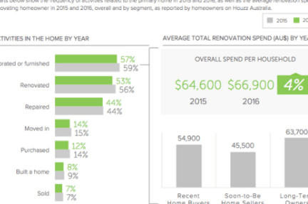 Recent home buyers drive renovation activity