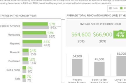 Recent home buyers drive renovation activity