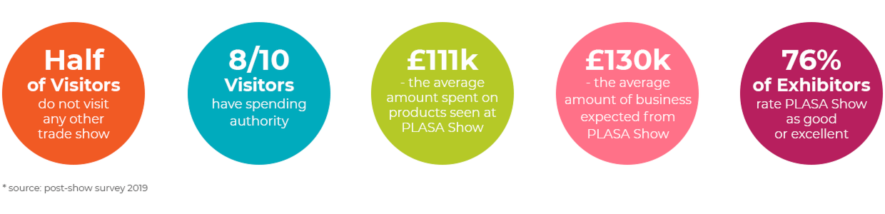 PLASA show post show survey 2019