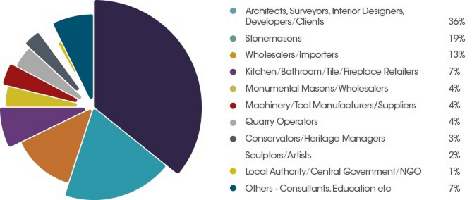 Natural Stone Show visitor demographics