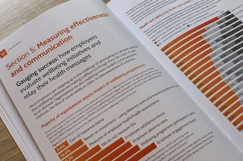 Employee Wellbeing Research 2019: 74% of employers now measure wellbeing plan effectiveness
