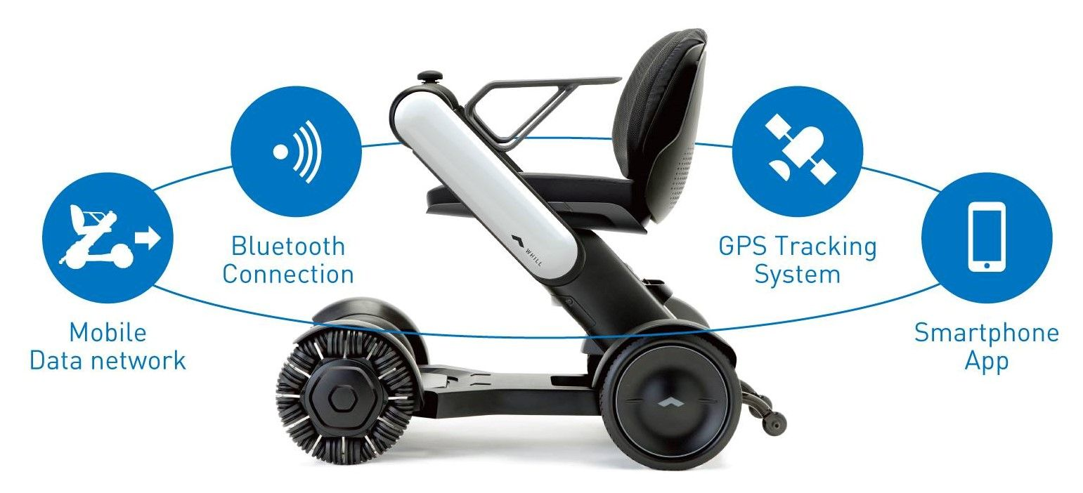 Picture of a wheelchair with icons around it saying: Mobile data network, bluetooth connection, GPS tracking system, smartphone app.