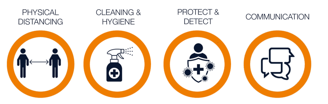 all secure standards graphic