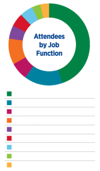 Attendees by Job Function