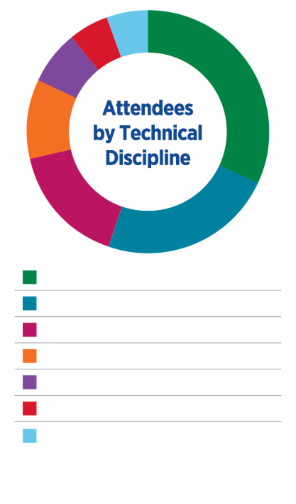 Attendees by Technical Discipline