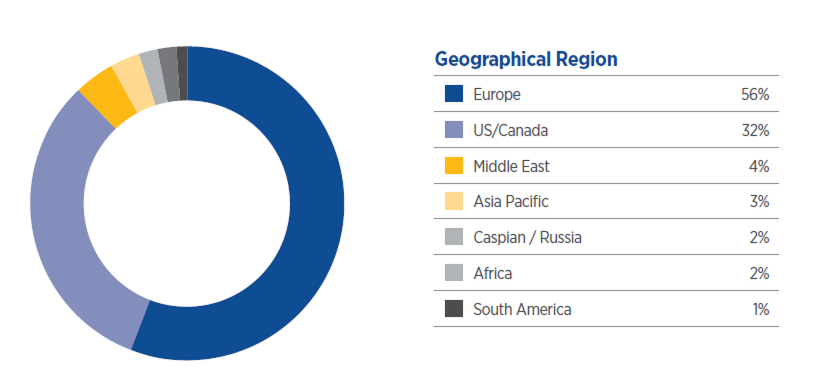 Geographical Region