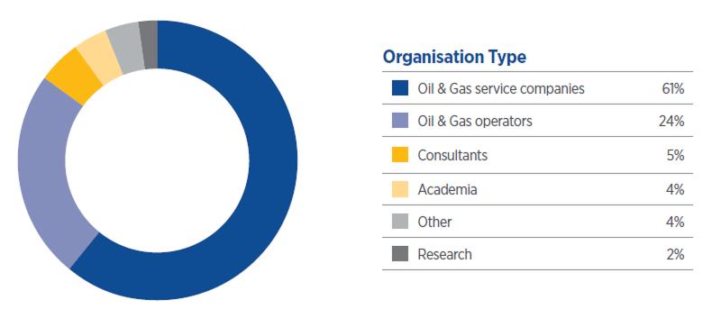 Organisation Type