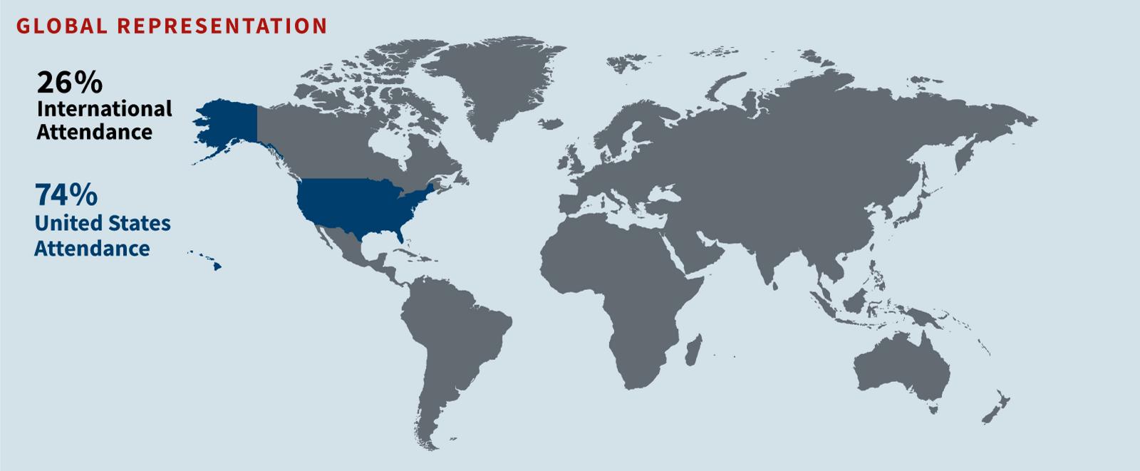 OTC 2019 Global Representation