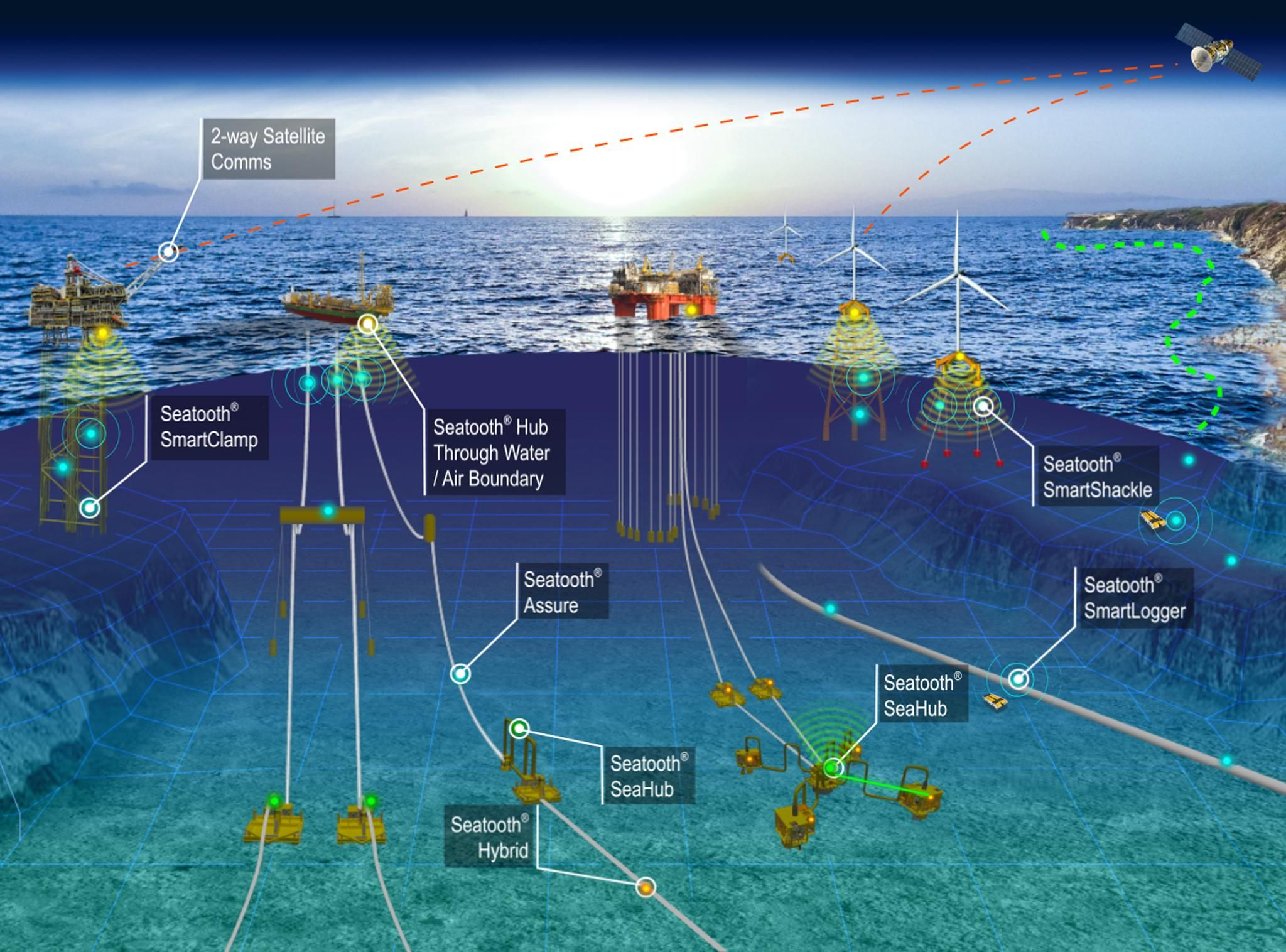 WFS Subsea Cloud Network