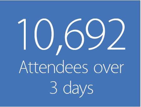 Over 10,000 attendees over 3 days