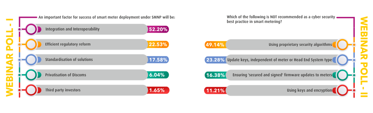 SmartMetering_Poll